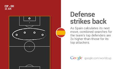 Photo: The best defense…is a good defense. #ESP vs. #CHI #GoogleTrends