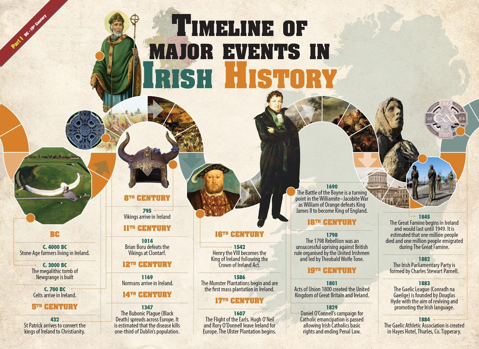 H:\IRELAND\images\timeline-part1.jpg