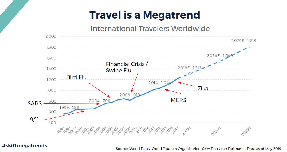How Will the Coronavirus Impact the Travel Industry?