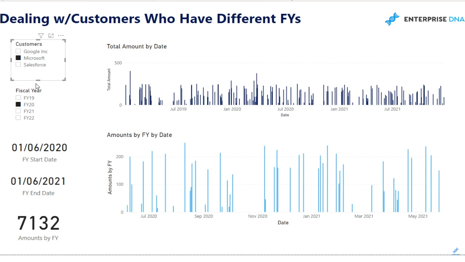 customers with different financial year
