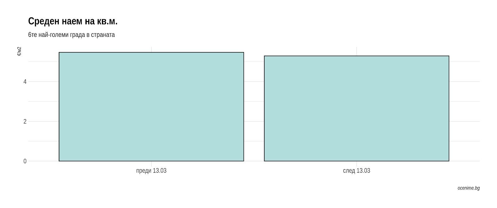 Среден наем на кв.м. - преди и след Covid-19 - Оцениме.бг