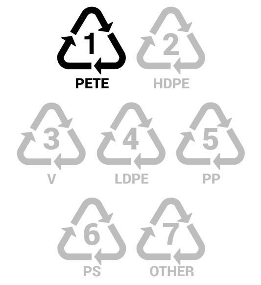 устойчивое развитие знаки специальные коды переработки пластик ПЭТ ПЭТФ полиэтилентерефталат PETE/PET лента мёбиуса