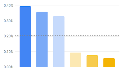 Bar graph with different colored bars