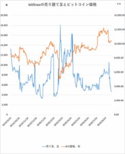 ビットコイン、海外の売りポジションは縮小【フィスコ・ビットコインニュース】