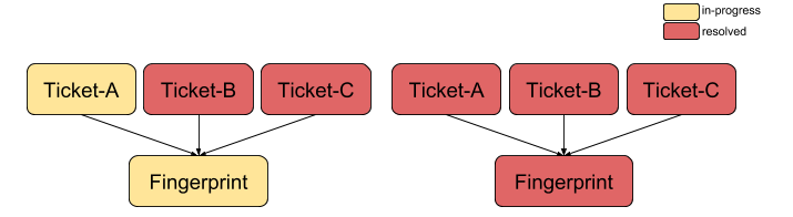 Multiple tickets per fingerprint