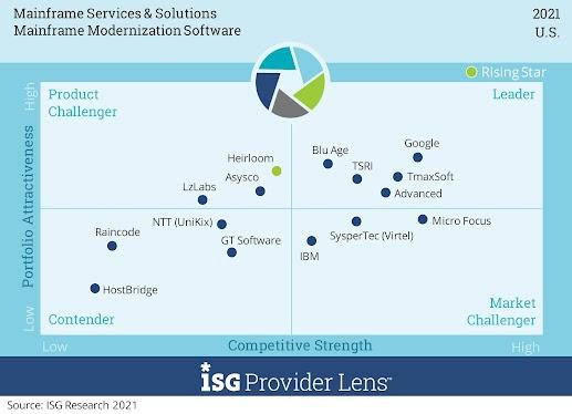Soluções e serviços de mainframe, software de modernização de mainframe