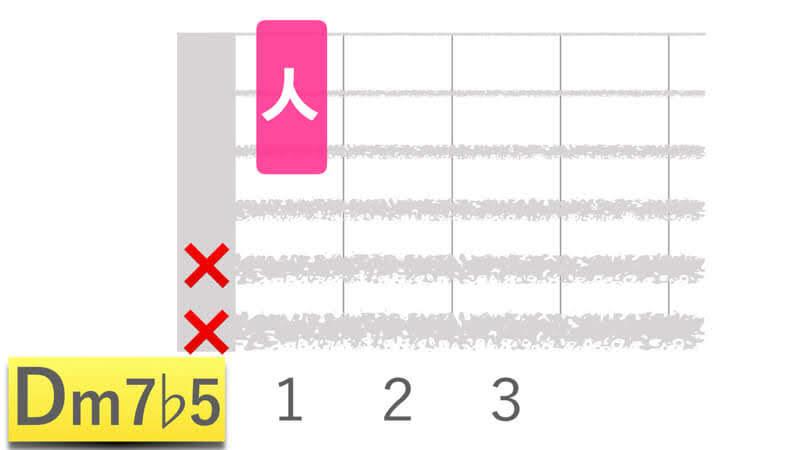 ギターコードDm7b5ディーマイナーセブンフラットファイブの押さえかたダイアグラム表