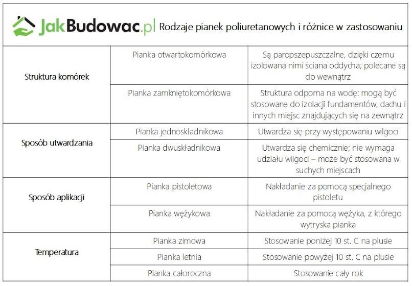 Pianki poliuretanowe - różnice i zastosowanie