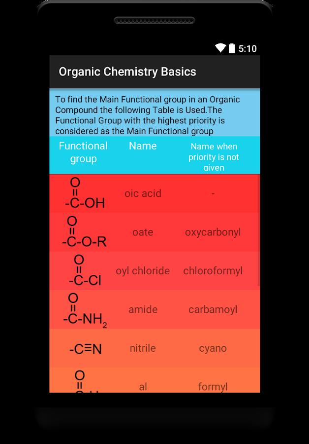 beginner's chemistry - Purdue University