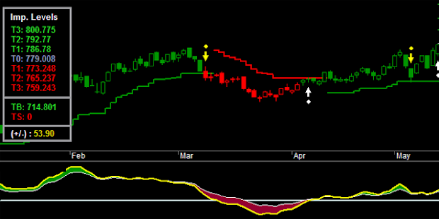 End of day trading system