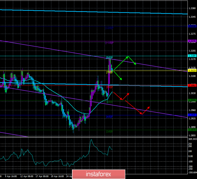 "GBP/USD. May 6. The trading system ""Regression Channels"". New scandal in the British Parliament"