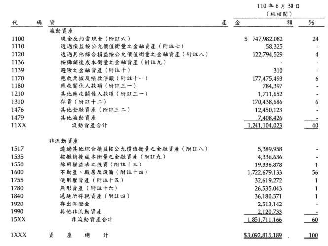 台積電財務報表截圖 資產負債表