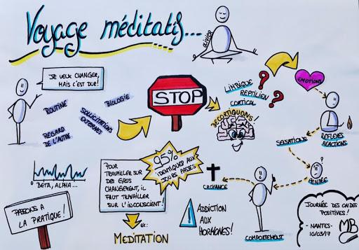 création voyage méditatif