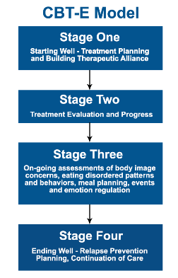 CBT-E Model with 4 stages - starting well, treatment evaluation, on going, and relapse prevention