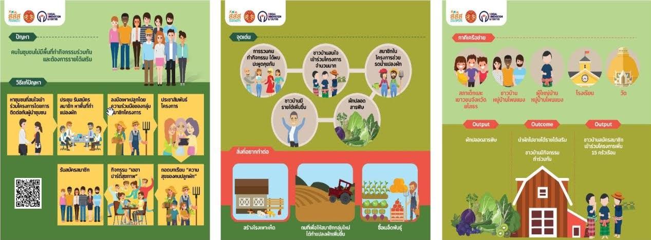 มากกว่าสร้างรายจากอาหารออร์แกนิค คือสมาชิกในชุมชนต้องเกิดการพัฒนา