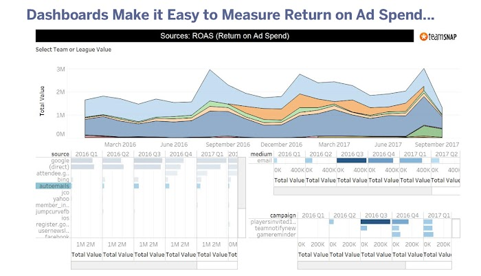 Dashboards Make it Easy to Measure Return on Ad Spend