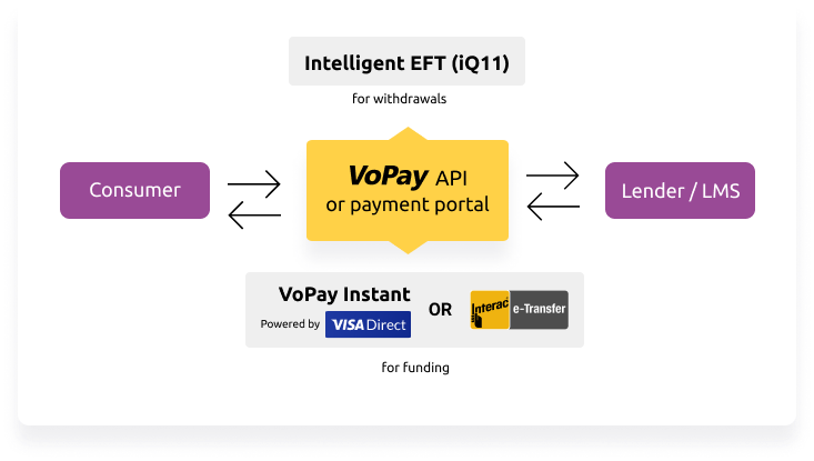 lending payment processing flow