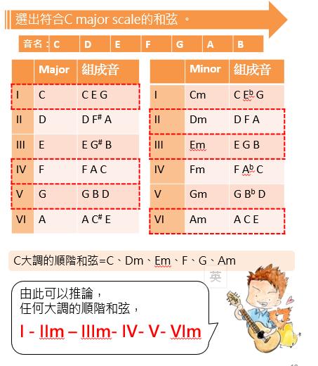小學雞結他筆記: 流行結他課程009:記下100首歌的方法(1) 學習順階和弦