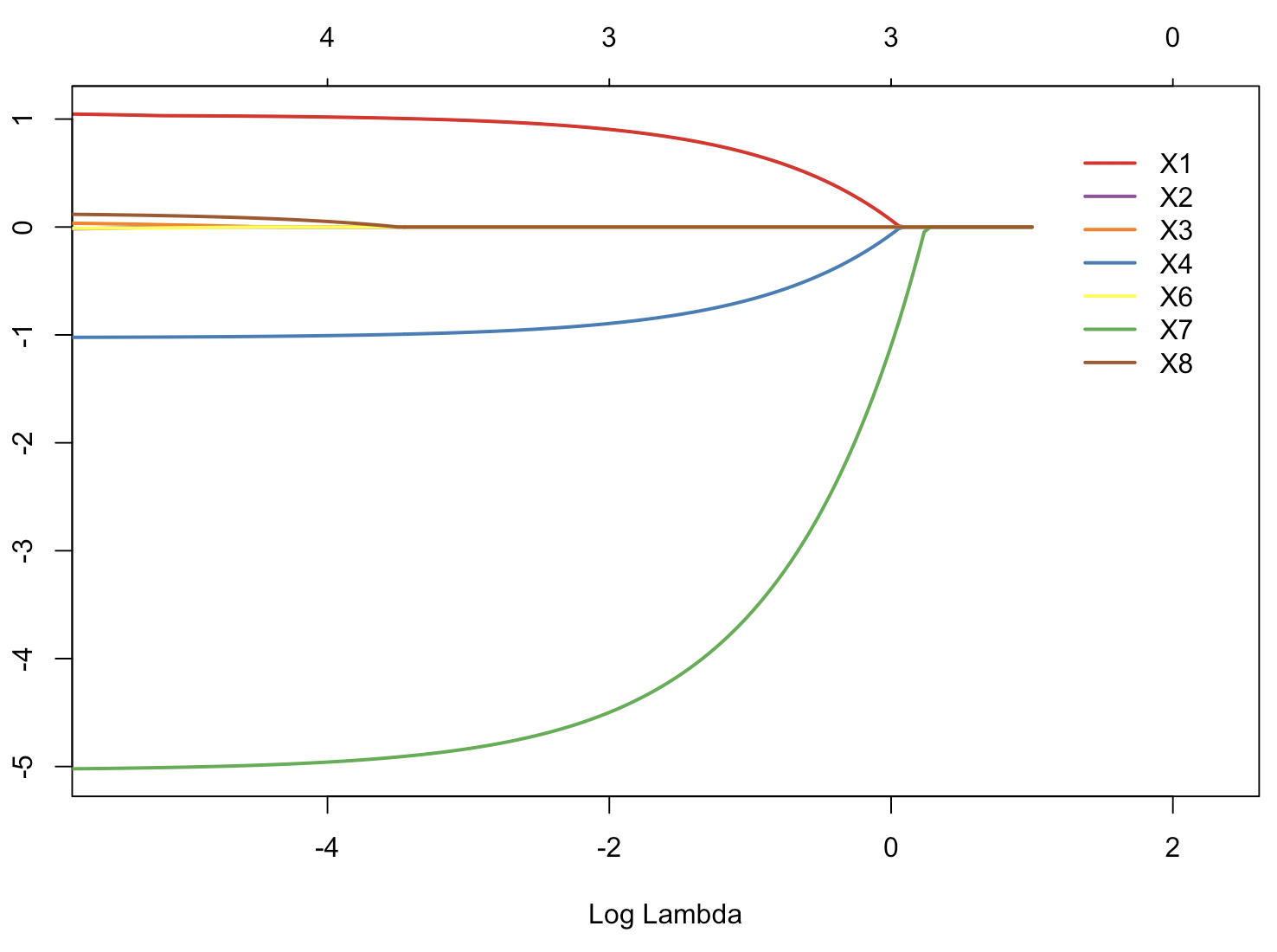 Image of Graph log lambda