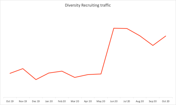 traffic to G2's Diversity Recruiting software from October 2019 to October 2020