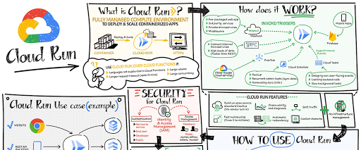 Cloud Run: A story of serverless containers