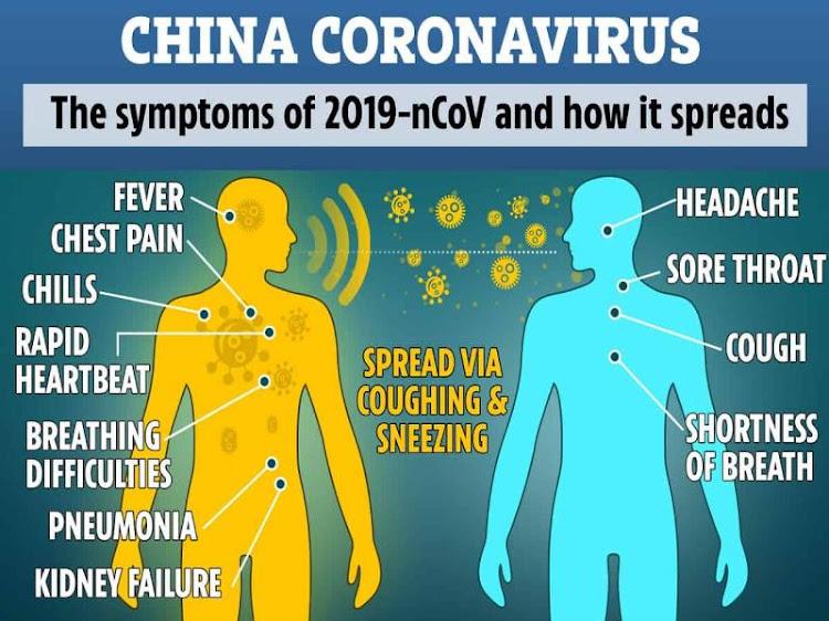 Symptoms of Coronavirus.