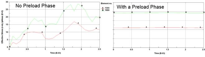 ANSYS - Изменение напряжений Мизеса в двух элементах лопатки при развороте ее на 90°.