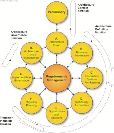 framework d architecture d entreprise togaf at e renaux