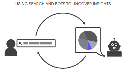 Using search and bots to uncover insights