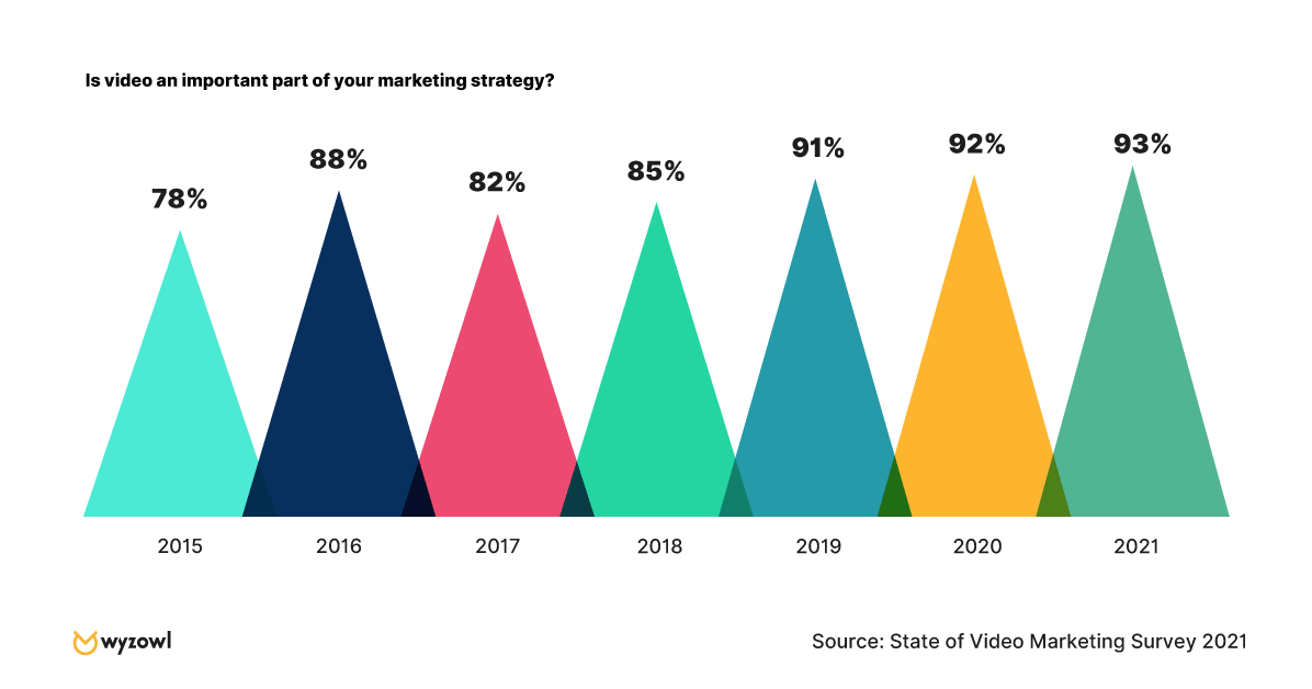 "Graph comparing survey results to the question ""Is video marketing important?"""