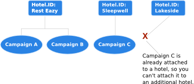Each campaign can only be applied to one hotel.