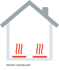 Example of electric based heating in home