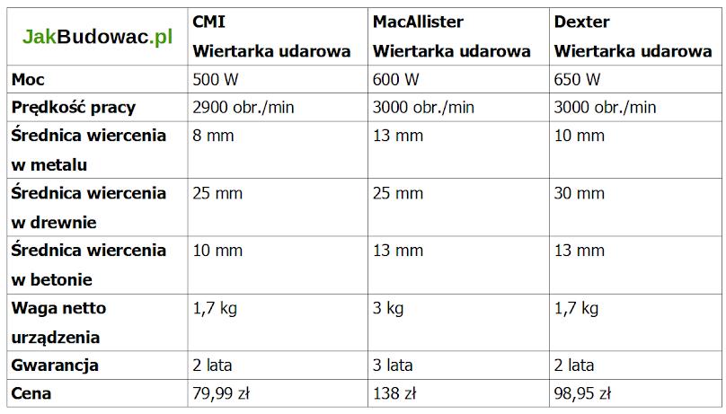 Porównanie parametrów tanich wiertarek udarowych