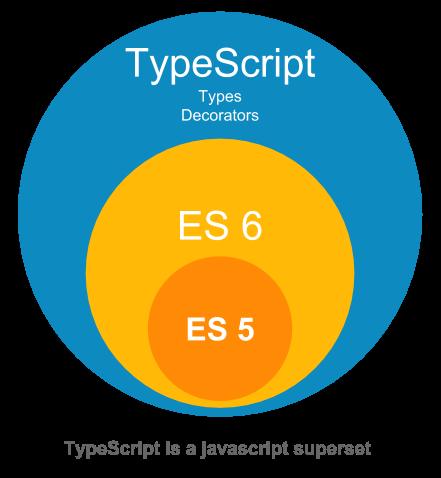 TypeScript as a JS superset