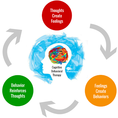 Cognitive Behavioral Therapy (CBT) - Social Emotional Resource ...