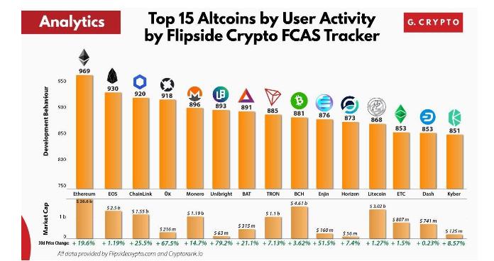Top 15 altcoins organizadas por actividad de usuarios Fuente: Flipside