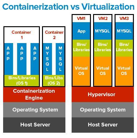 containerization-vs-virtualization.jpg