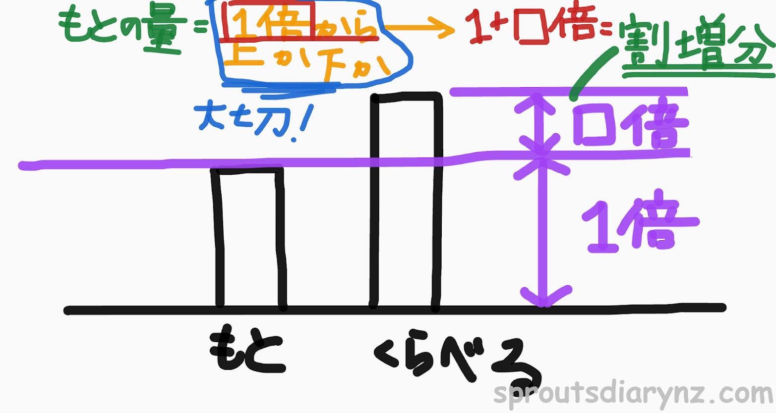 割増・割引の図解。増減分は必ず!!1倍から増減。0倍からではナイ。