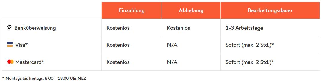 Ein- und Auszahlungsmöglichkeiten bei Swissquote