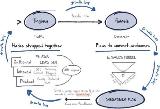 Systematic approach to growth business