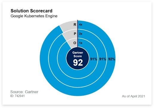 Solution Scorecard