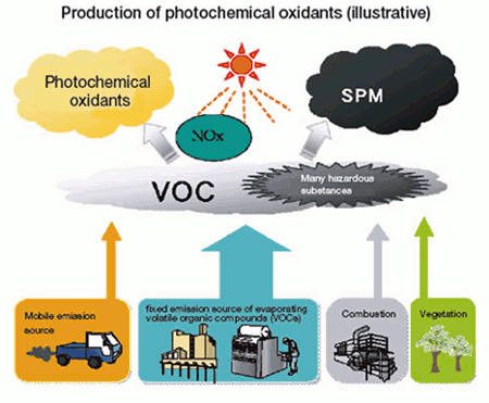 Production of photochemical oxidants