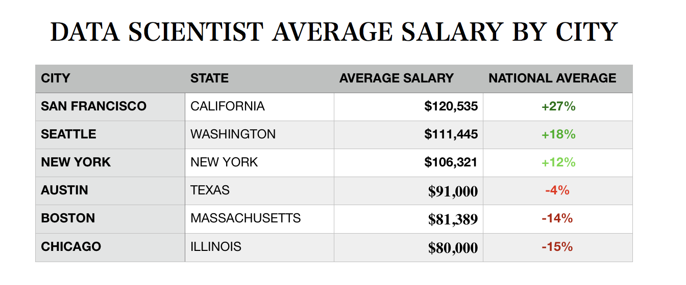 What's the Starting Salary for a Data Scientist?