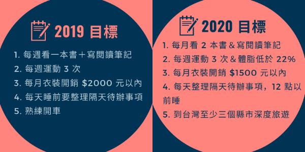 2020 年度規劃