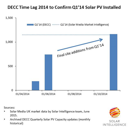 Why DECC struggles to keep up with solar PV capacity data…and why we don't