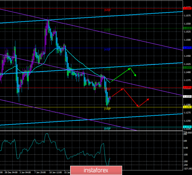"EUR / USD. 25th of January. The trading system. ""Regression Channels"". Mario Draghi finished off Euro currency"