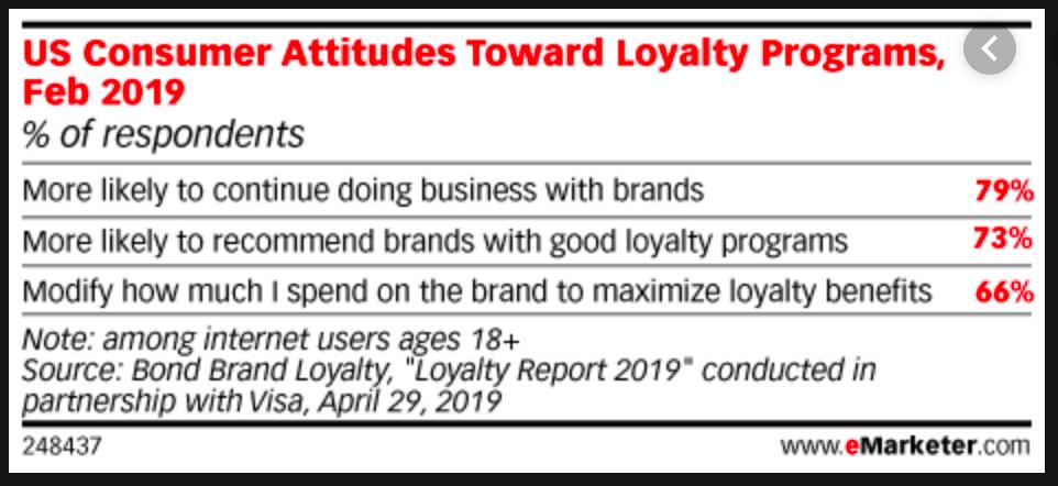 Consumer attitude towards loyalty marketing