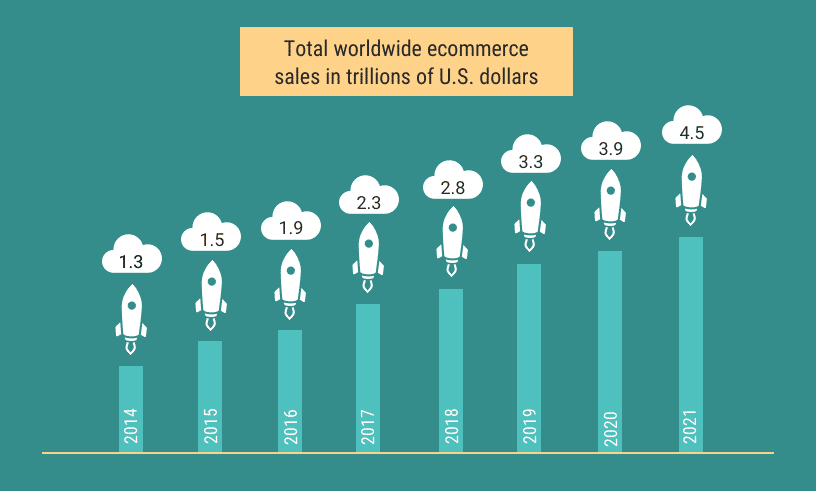 Total worldwide ecommerce sales since 2014. 2021 shows 4.5 trillion U.S. Dollars
