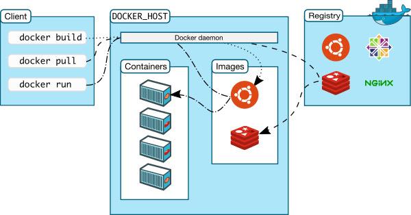 Arsitektur Docker