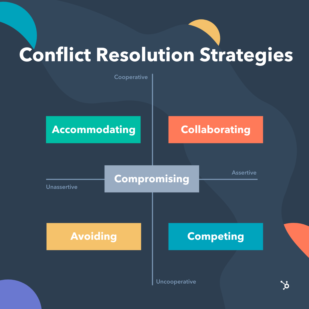conflict resolution strategies on a chart that compares them in terms of cooperation and assertiveness.